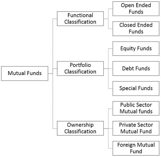 classification-of-mutual-funds