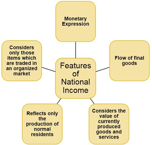 features-of-national-income