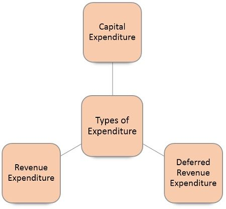 types-of-expenditure
