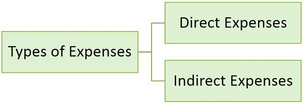 types-of-expenses