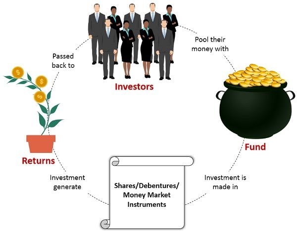 working-of-mutual-fund