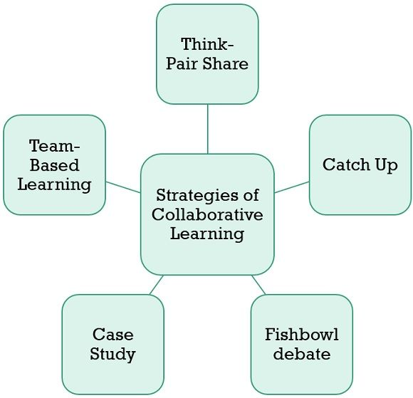 strategies-of-collaborative-learning