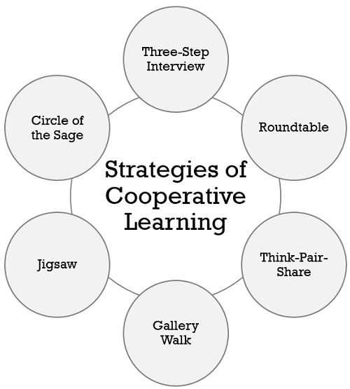 strategies-of-cooperative-learning
