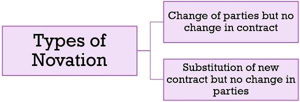 types-of-novation