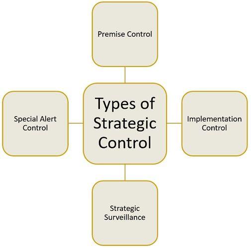types-of-strategic-control