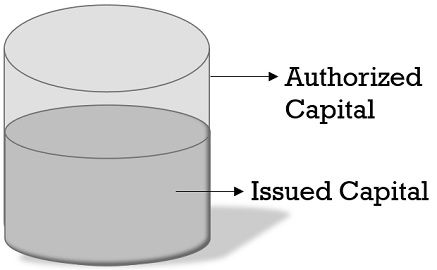 authorized-capital-vs-issued-capital
