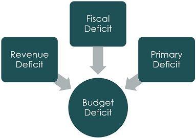 fiscal-deficit-vs-revenue-deficit