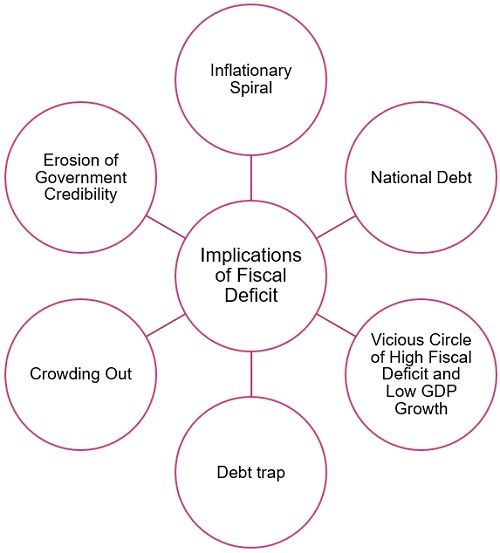 implications-of-fiscal-deficit