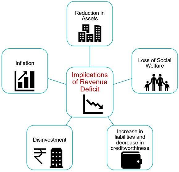 implications-of-revenue-deficit
