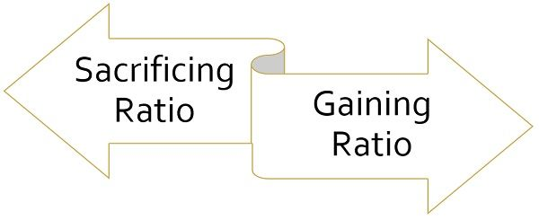 sacrificing-ratio-vs-gaining-ratio